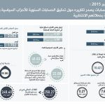 المجلس الأعلى للحسابات يصدر تقاريره حول تدقيق الحسابات السنوية للأحزاب السياسية